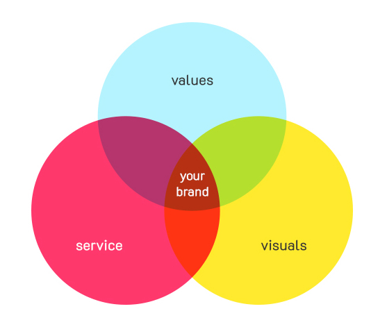 Values, services, visuals make your brand